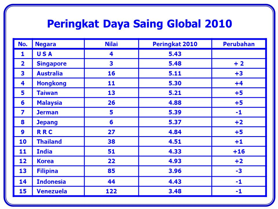 Peringkat Daya Saing Global 2010