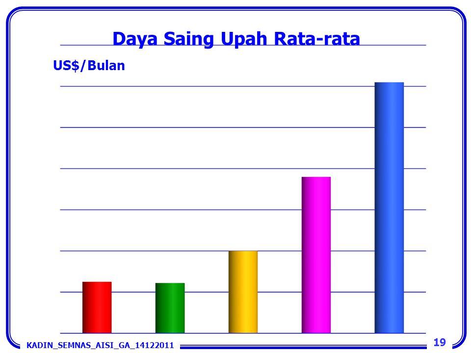 Daya Saing Upah Rata-rata KADIN_SEMNAS_AISI_GA_14122011