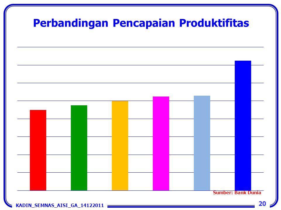 Perbandingan Pencapaian Produktifitas KADIN_SEMNAS_AISI_GA_14122011