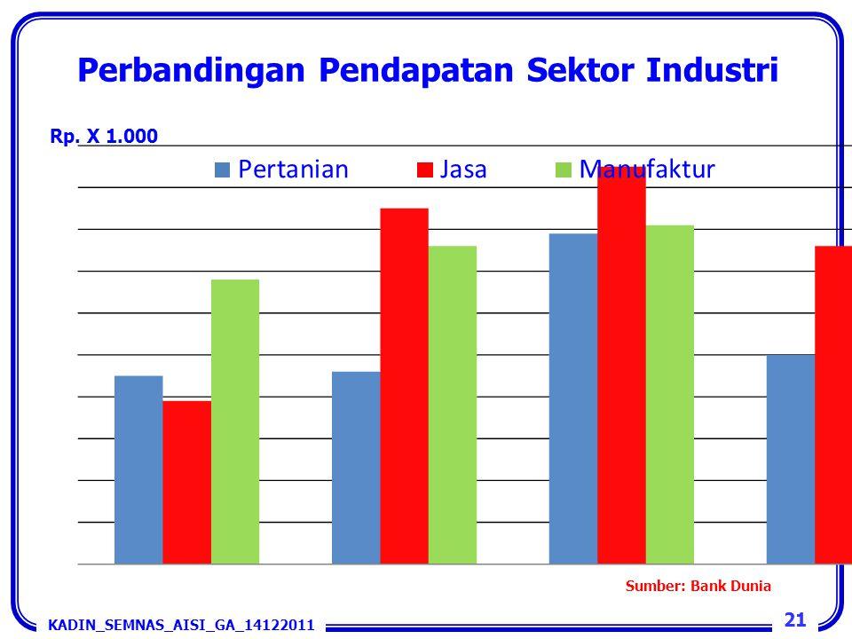 Perbandingan Pendapatan Sektor Industri KADIN_SEMNAS_AISI_GA_14122011