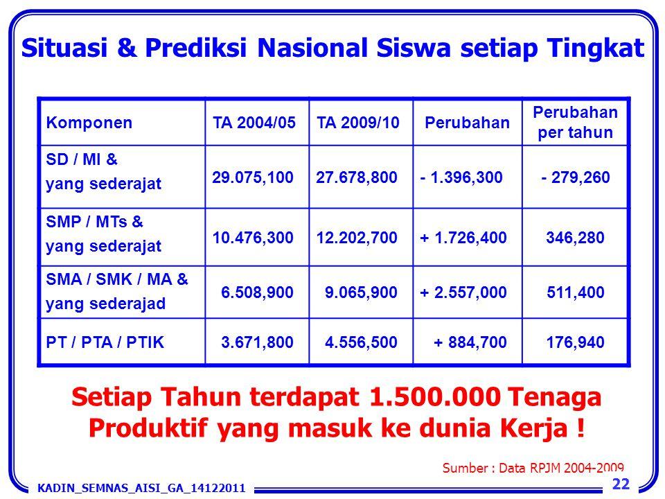 Situasi & Prediksi Nasional Siswa setiap Tingkat