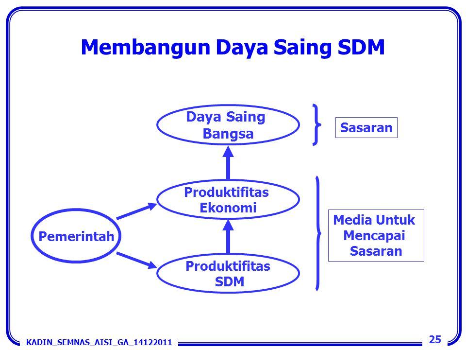 Membangun Daya Saing SDM KADIN_SEMNAS_AISI_GA_14122011