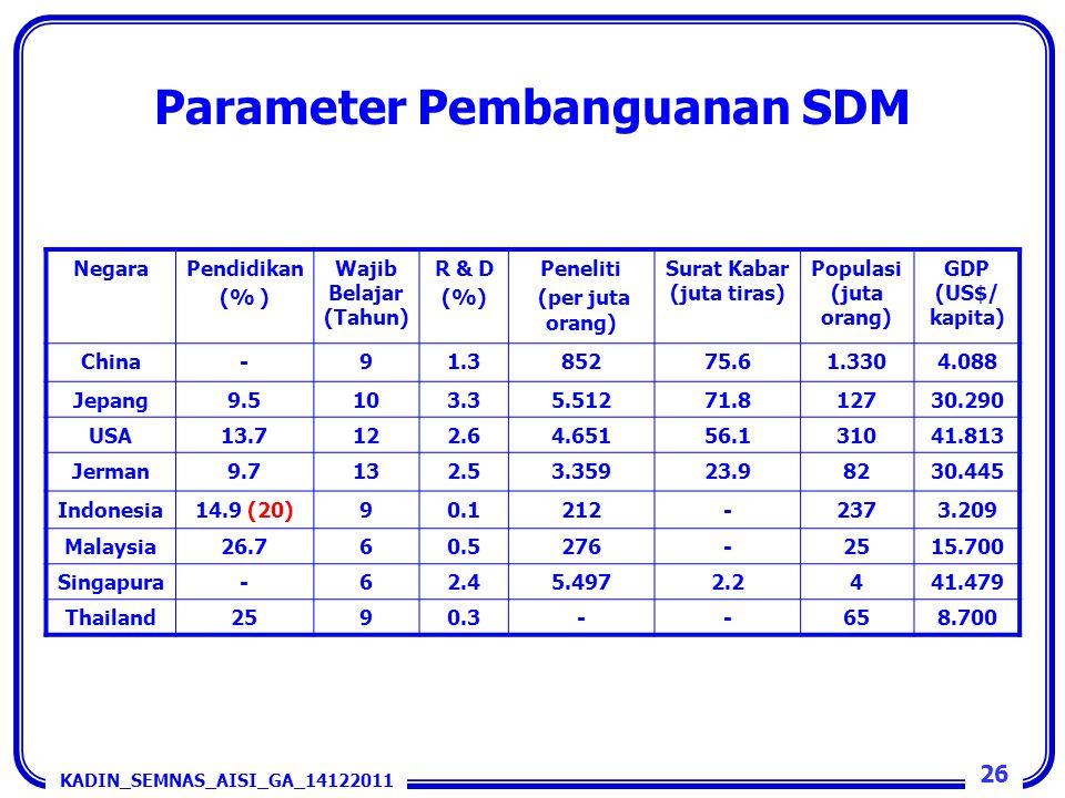 Parameter Pembanguanan SDM