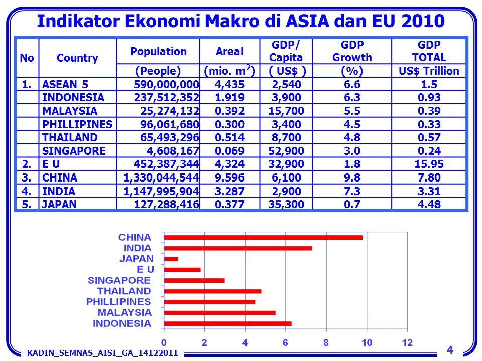 Indikator Ekonomi Makro di ASIA dan EU 2010