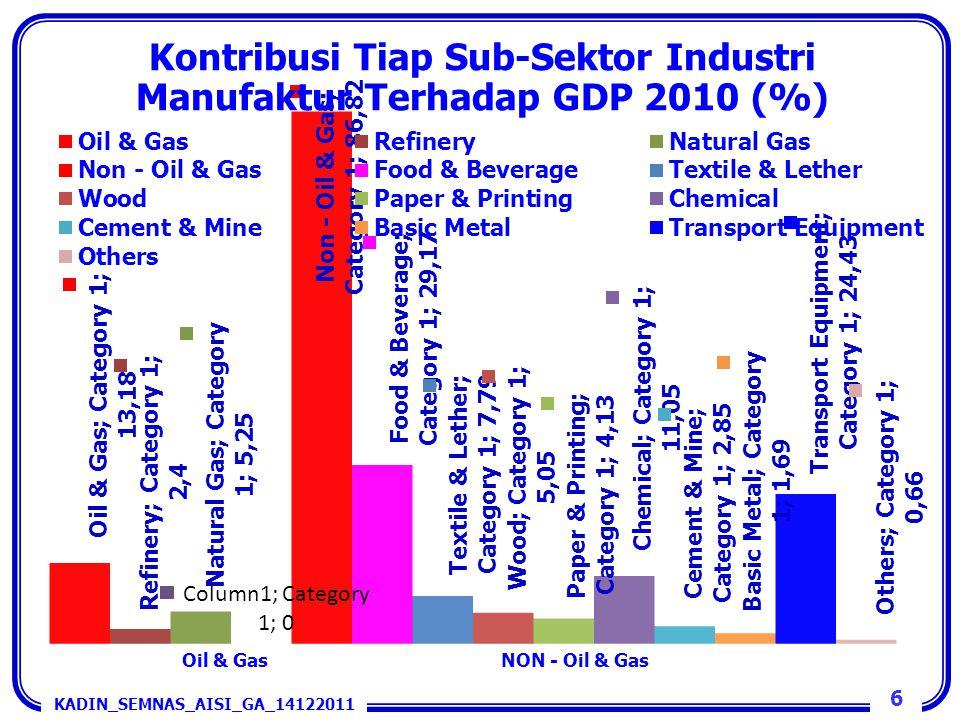 Kontribusi Tiap Sub-Sektor Industri Manufaktur Terhadap GDP 2010 (%)