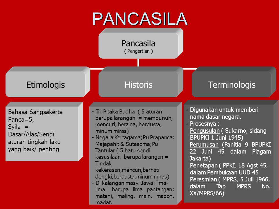 PANCASILA Bahasa Sangsakerta Panca=5, Syila = Dasar/Alas/Sendi