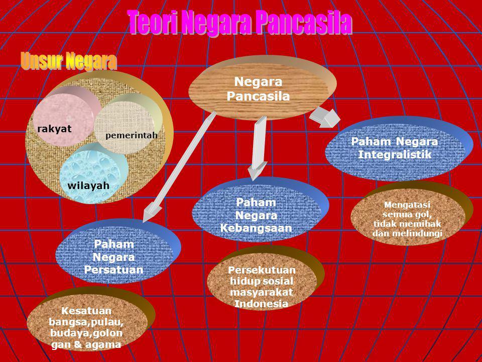 . Teori Negara Pancasila Unsur Negara Negara Pancasila