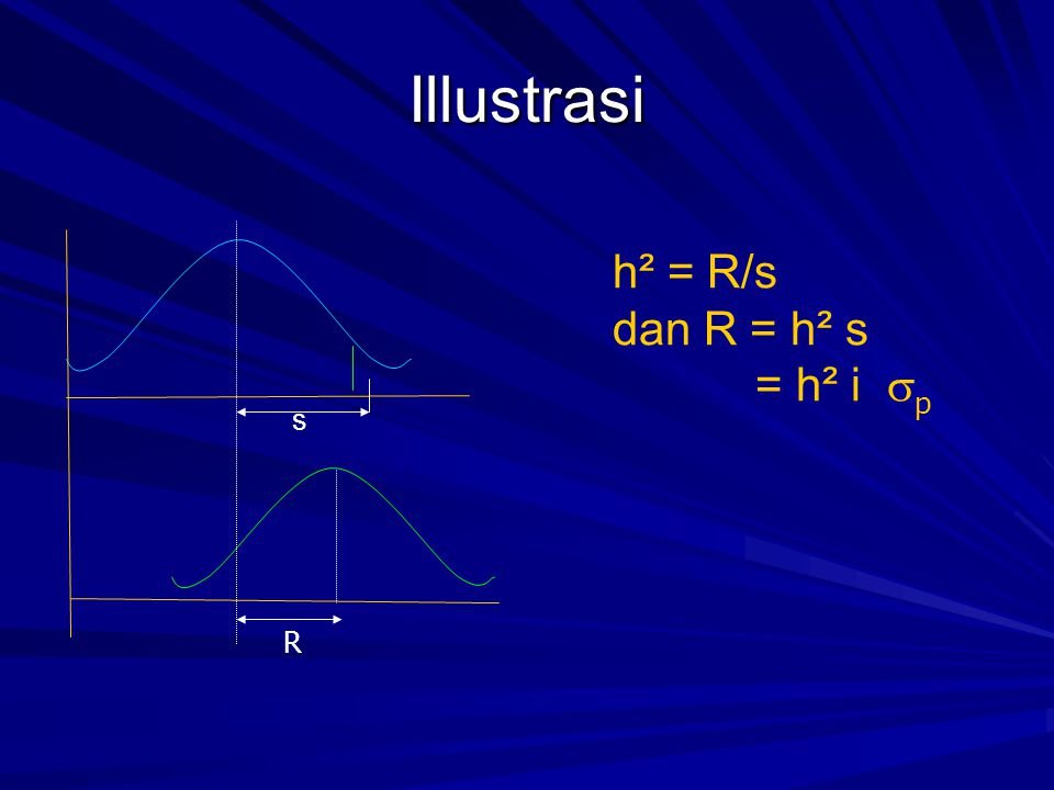 Illustrasi h² = R/s dan R = h² s = h² i p s R