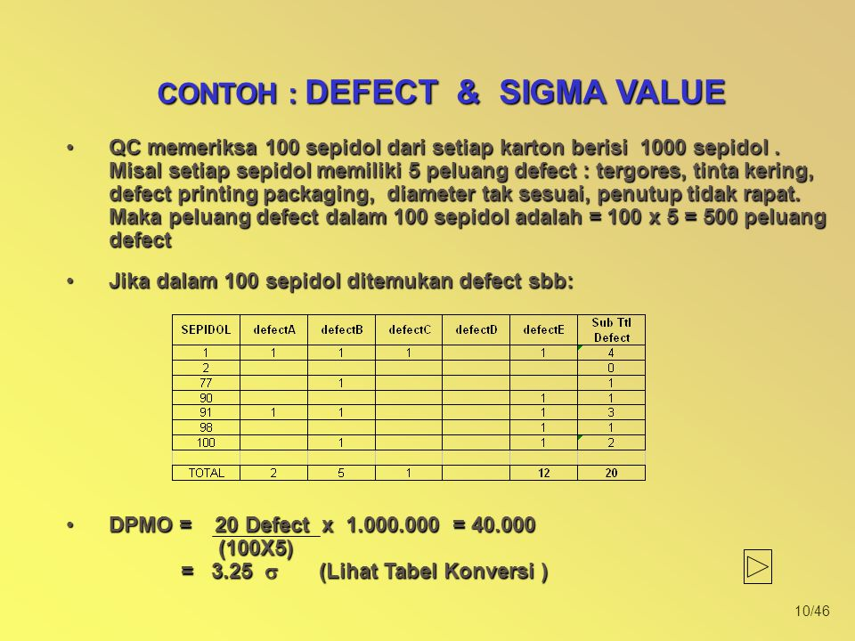 CONTOH : DEFECT & SIGMA VALUE