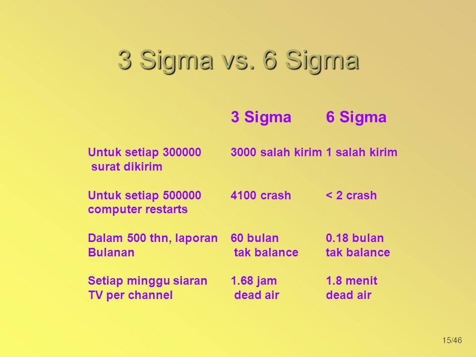 3 Sigma vs. 6 Sigma 3 Sigma 6 Sigma