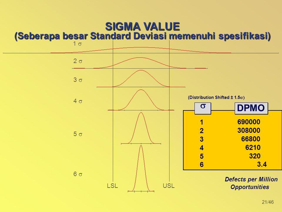 (Seberapa besar Standard Deviasi memenuhi spesifikasi)