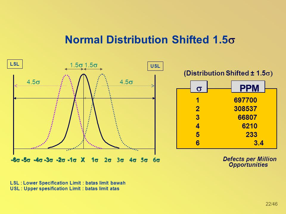 Normal Distribution Shifted 1.5s