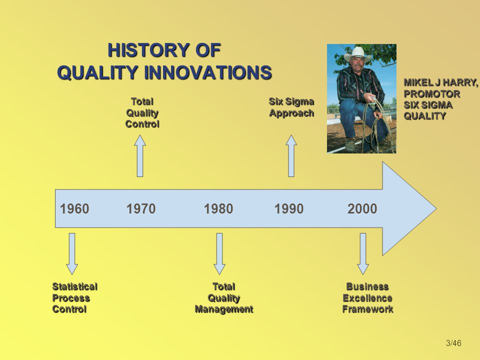 HISTORY OF QUALITY INNOVATIONS