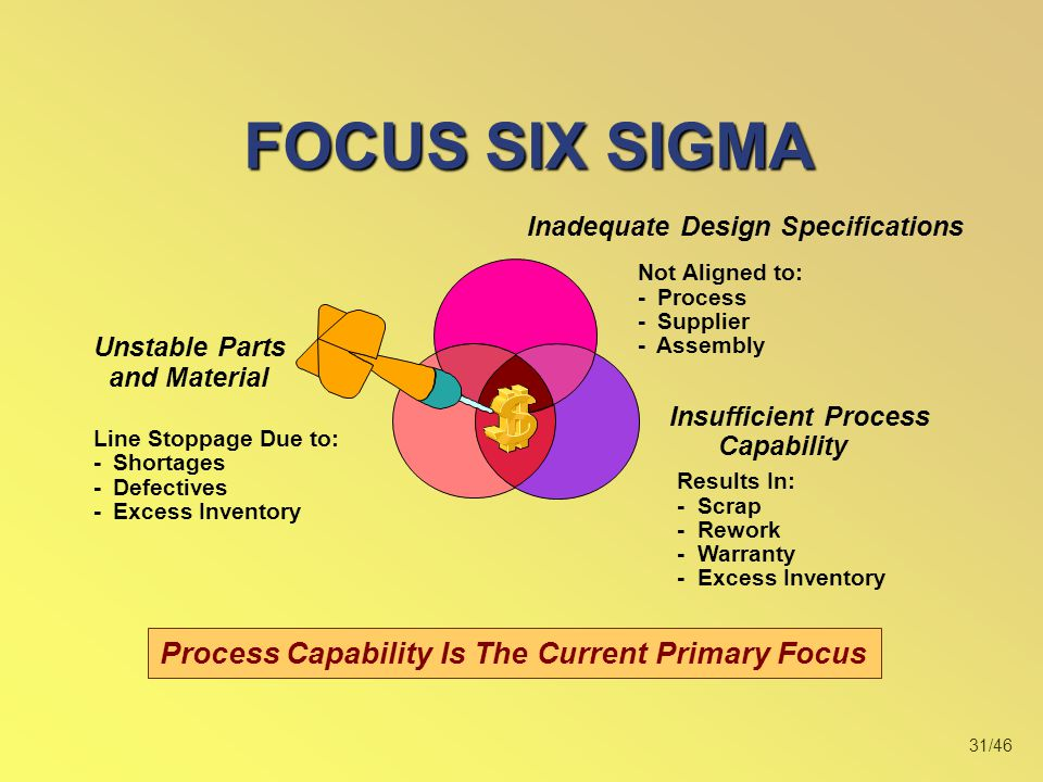 FOCUS SIX SIGMA Process Capability Is The Current Primary Focus