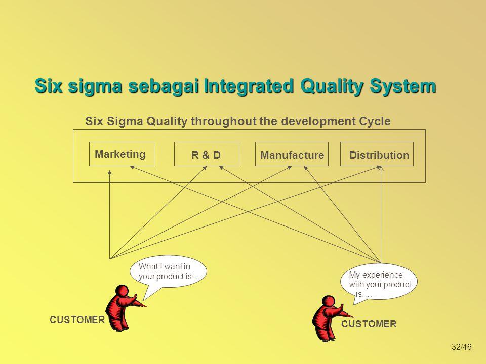 Six sigma sebagai Integrated Quality System