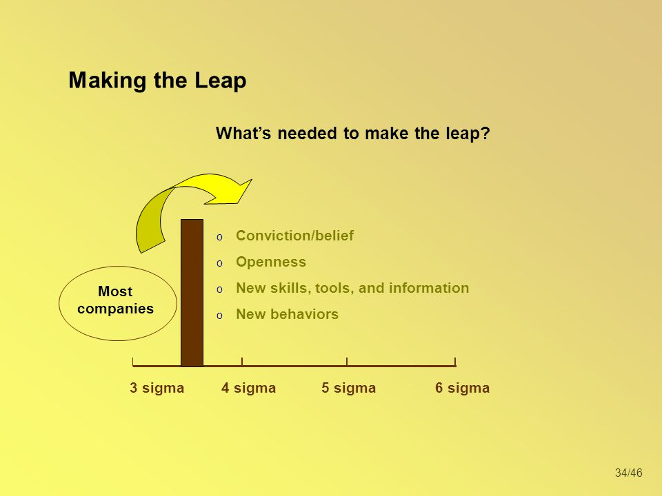 Making the Leap What's needed to make the leap Conviction/belief