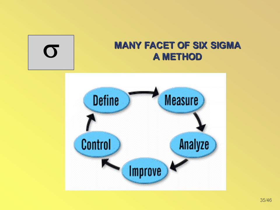 MANY FACET OF SIX SIGMA A METHOD