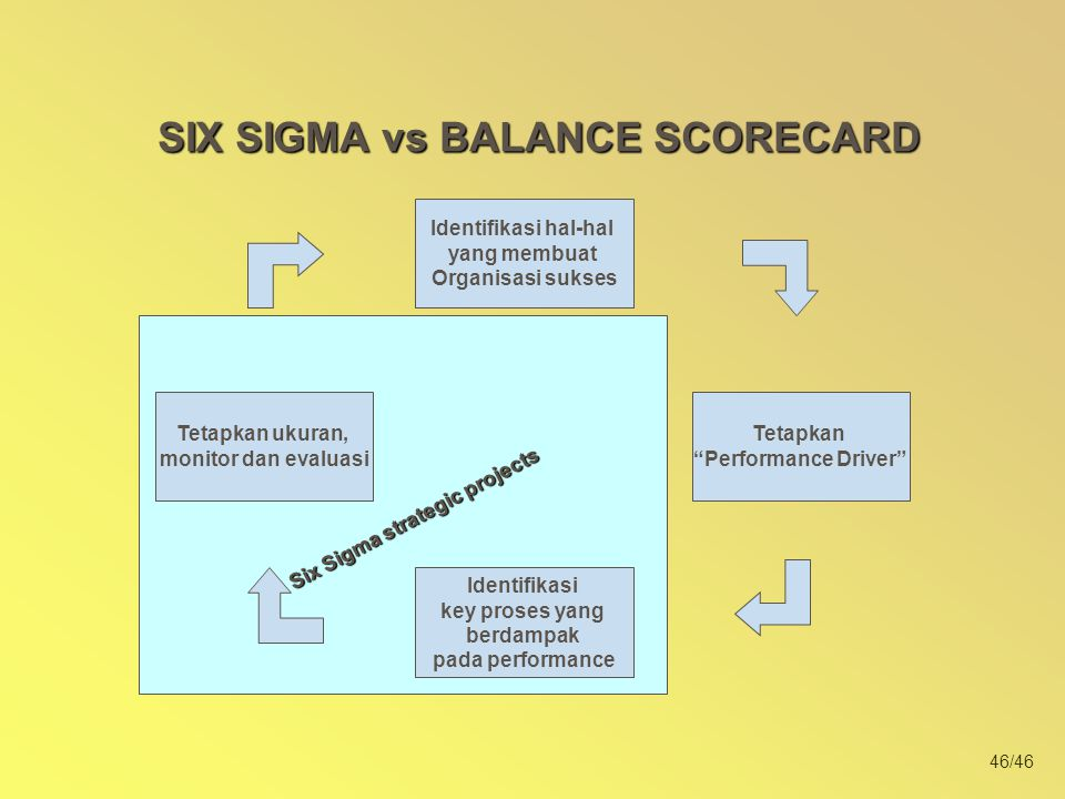 SIX SIGMA vs BALANCE SCORECARD Six Sigma strategic projects