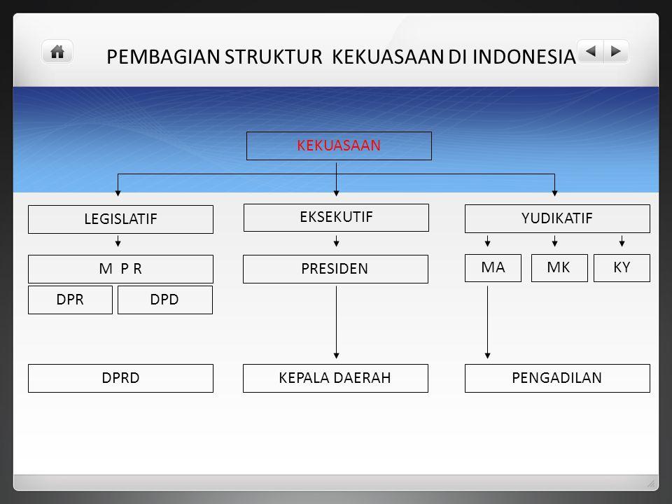 PEMBAGIAN STRUKTUR KEKUASAAN DI INDONESIA