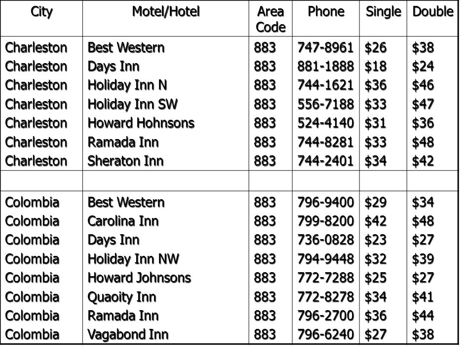 City Motel/Hotel. Area Code. Phone. Single. Double. Charleston. Best Western. Days Inn. Holiday Inn N.