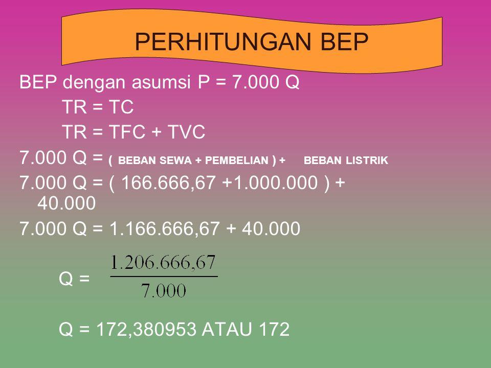 PERHITUNGAN BEP BEP dengan asumsi P = 7.000 Q TR = TC TR = TFC + TVC