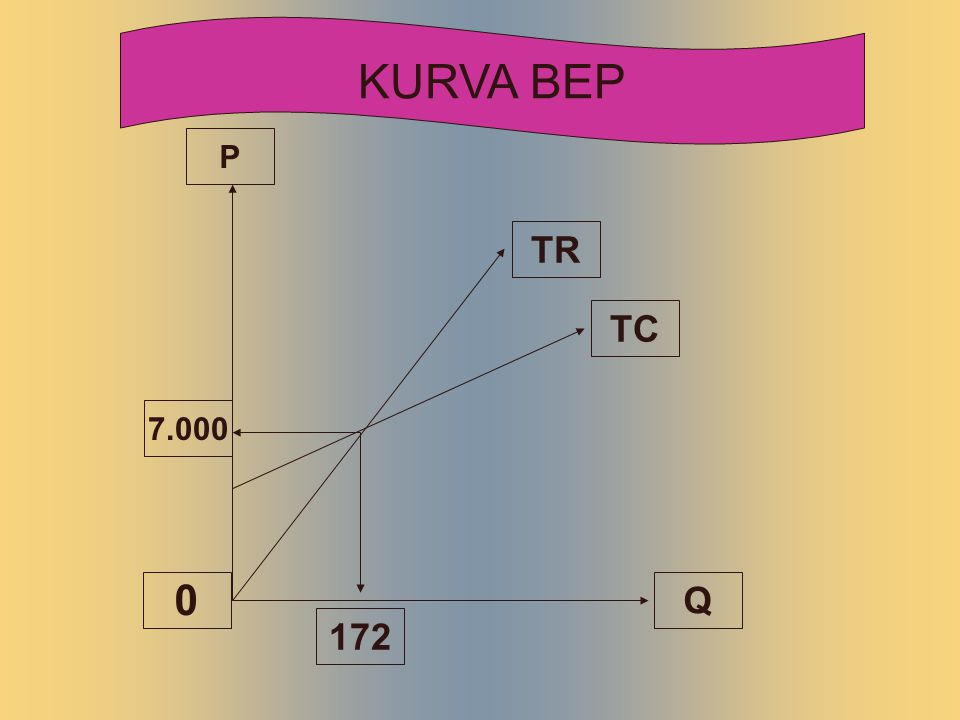 KURVA BEP P TR TC 7.000 Q 172