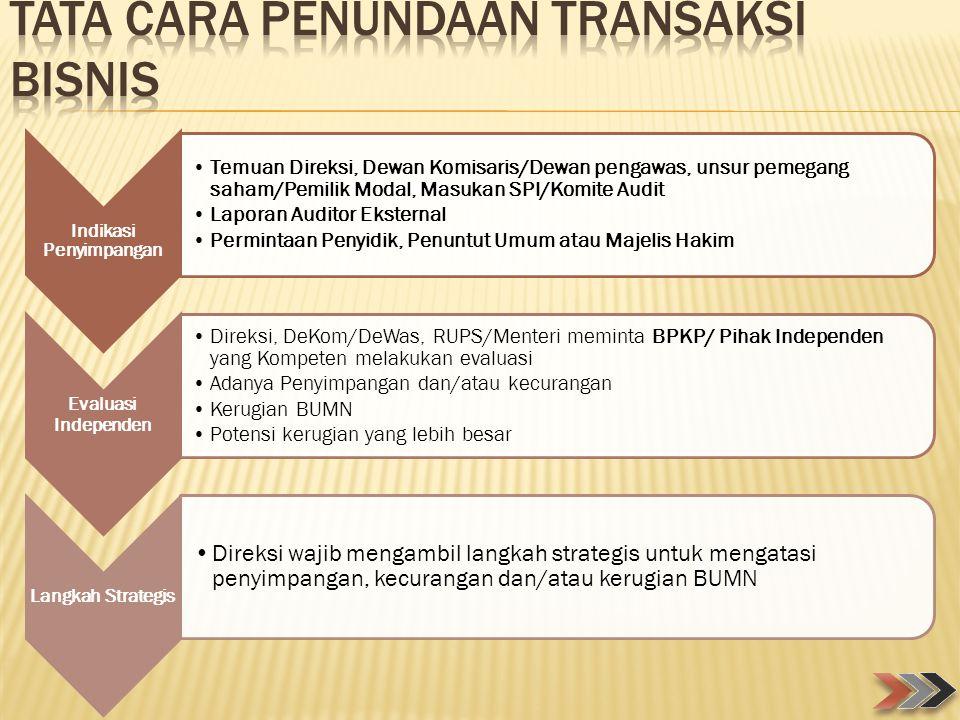 Tata Cara Penundaan Transaksi Bisnis