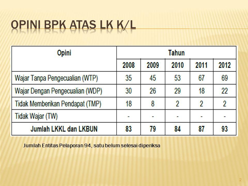OPINI BPK ATAS LK K/L Jumlah Entitas Pelaporan 94, satu belum selesai diperiksa
