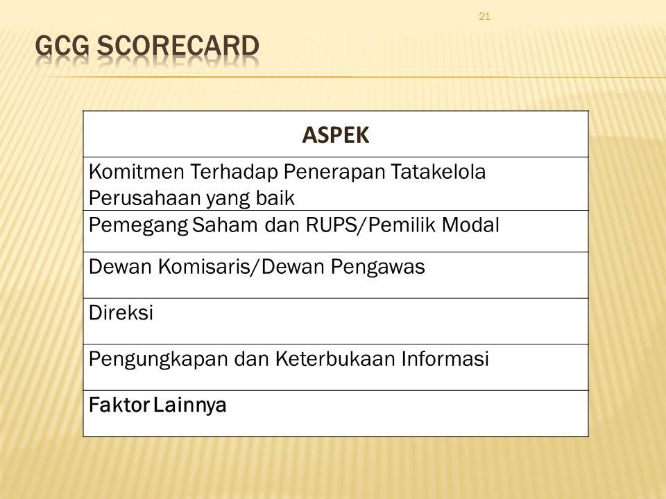 GCG Scorecard ASPEK. Komitmen Terhadap Penerapan Tatakelola Perusahaan yang baik. Pemegang Saham dan RUPS/Pemilik Modal.