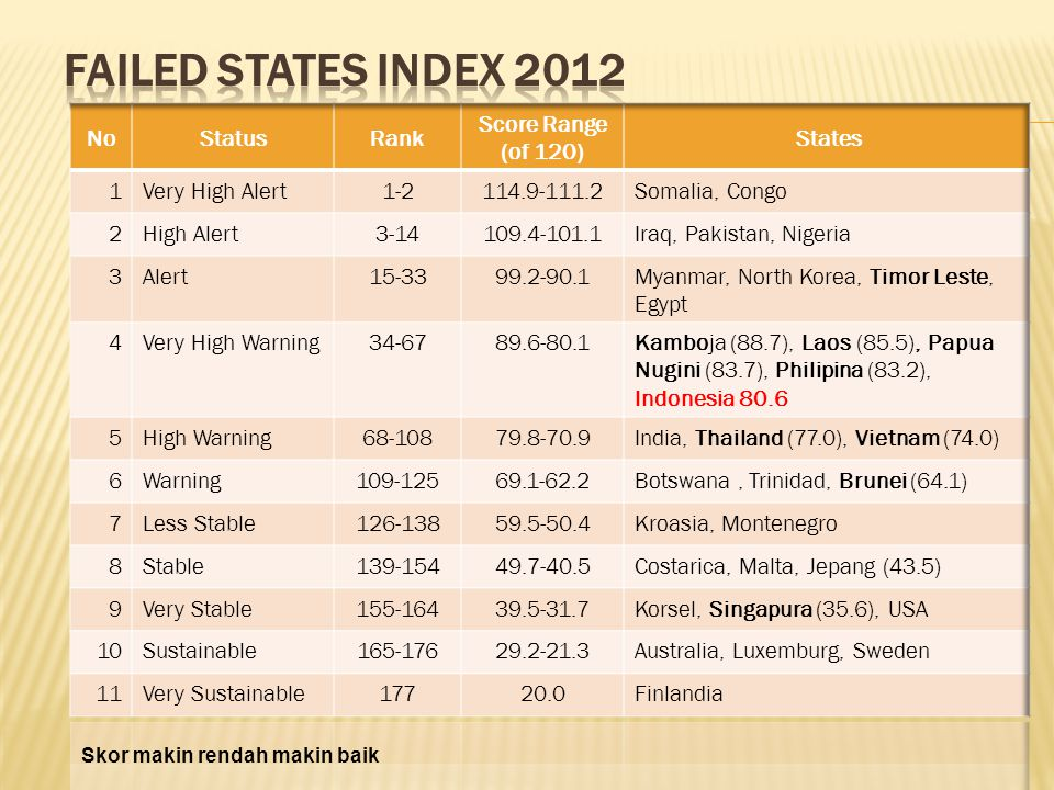 FAILED STATES INDEX 2012 No Status Rank Score Range (of 120) States 1
