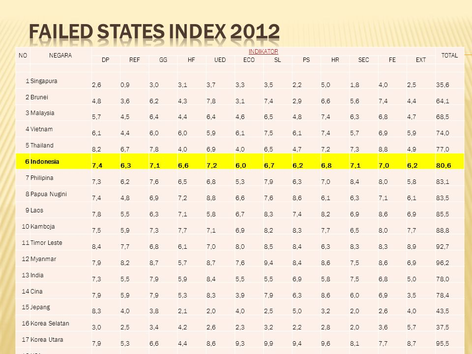 FAILED STATES INDEX 2012 Skor makin rendah makin baik NO NEGARA