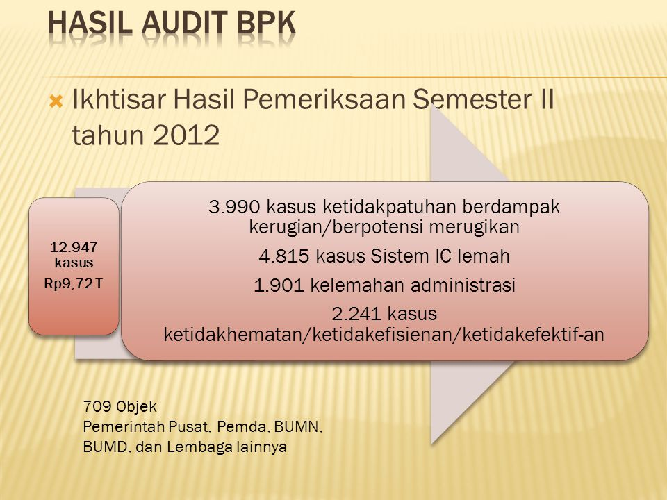Hasil Audit BPK Ikhtisar Hasil Pemeriksaan Semester II tahun 2012