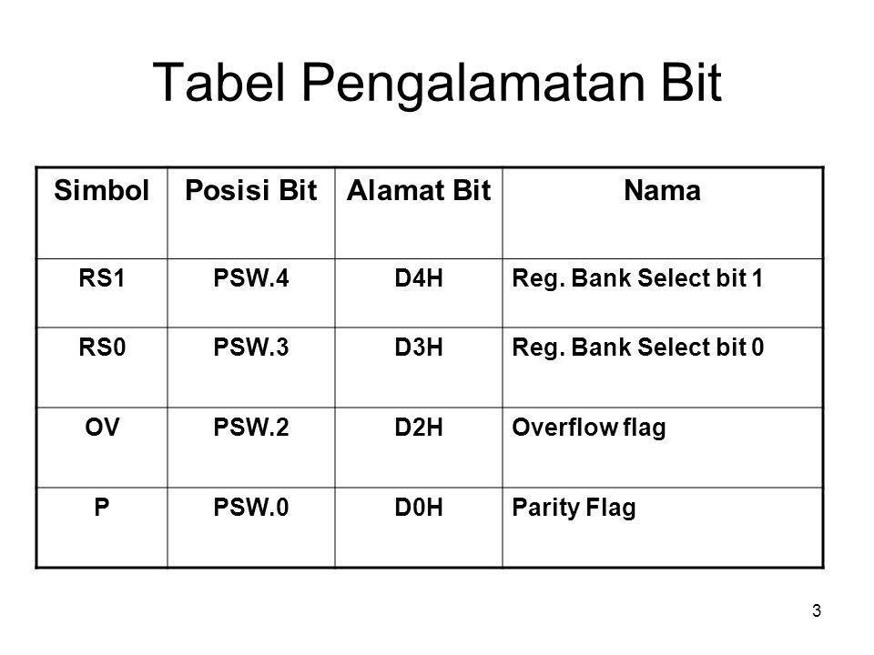 Tabel Pengalamatan Bit