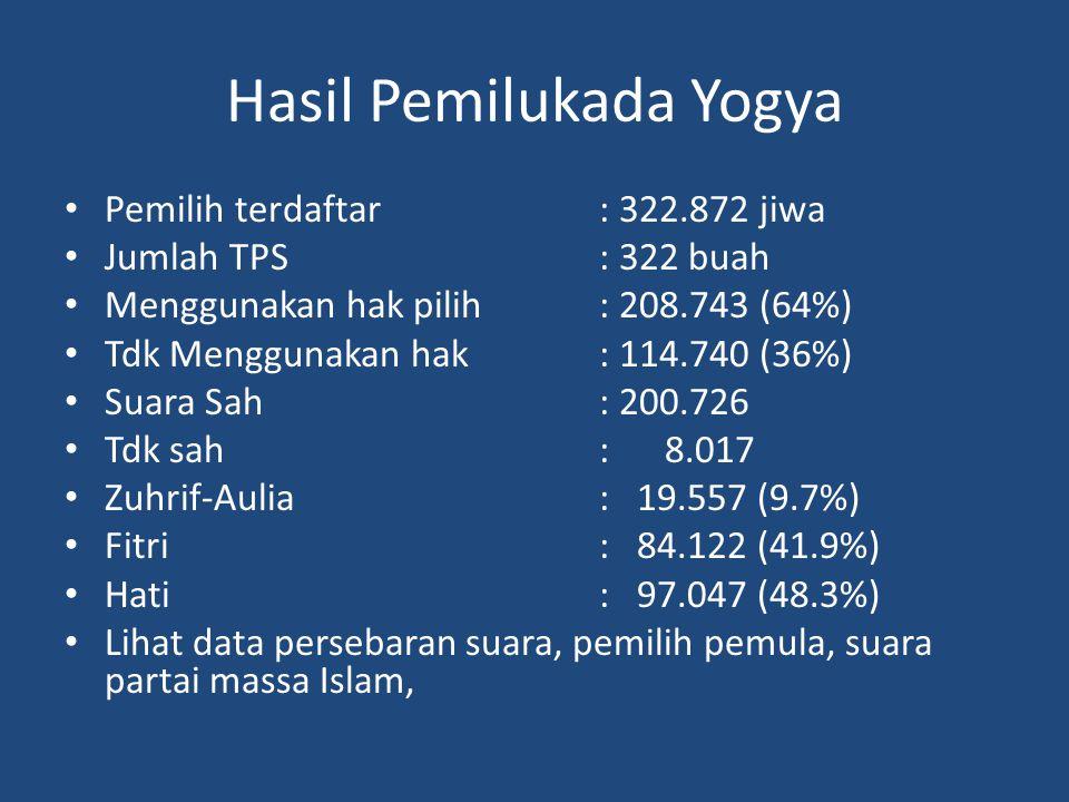 Hasil Pemilukada Yogya