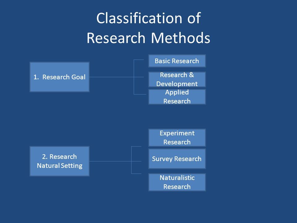 Classification of Research Methods