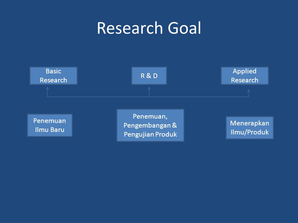 Research Goal Basic Research R & D Applied Research