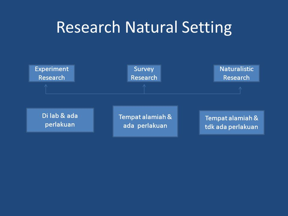 Research Natural Setting