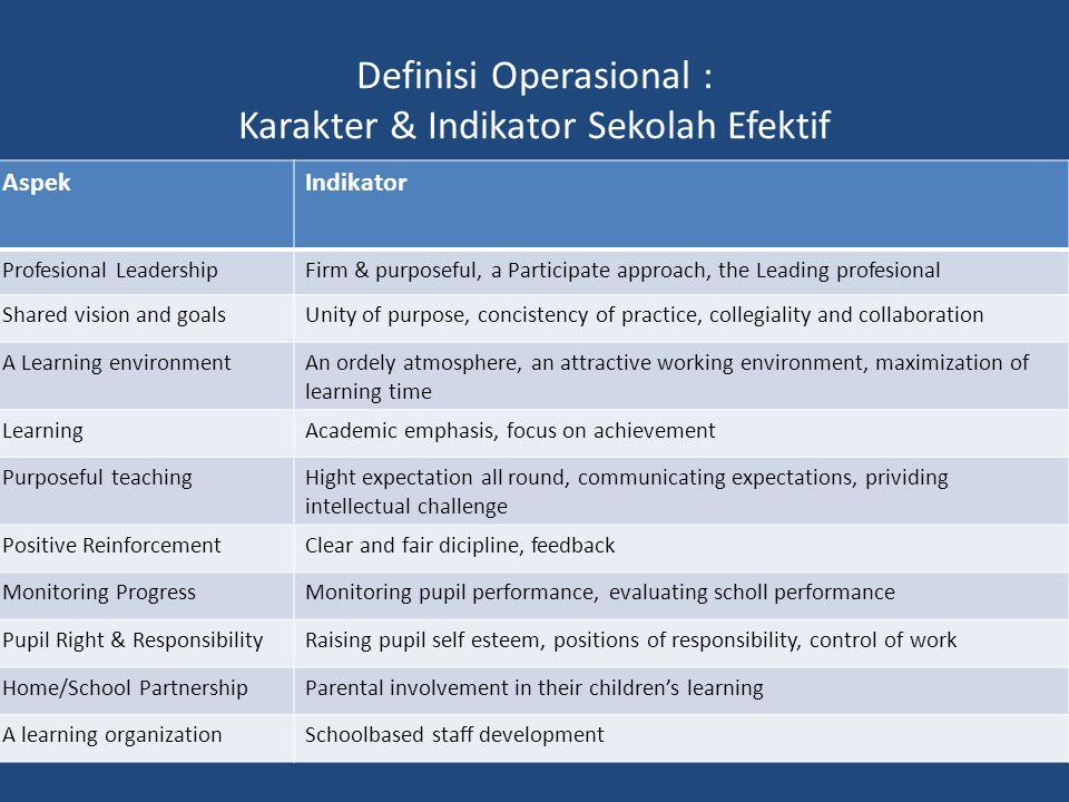 Definisi Operasional : Karakter & Indikator Sekolah Efektif