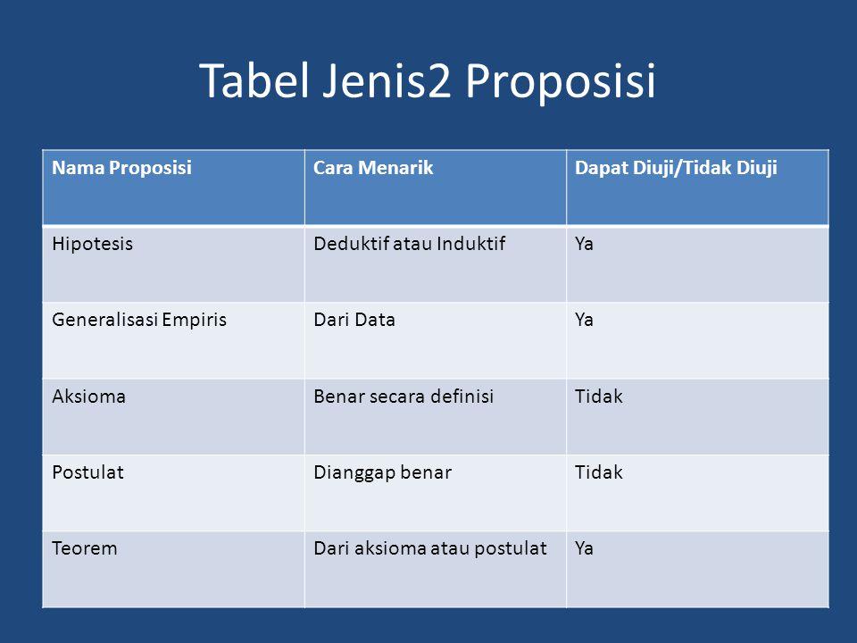 Tabel Jenis2 Proposisi Nama Proposisi Cara Menarik