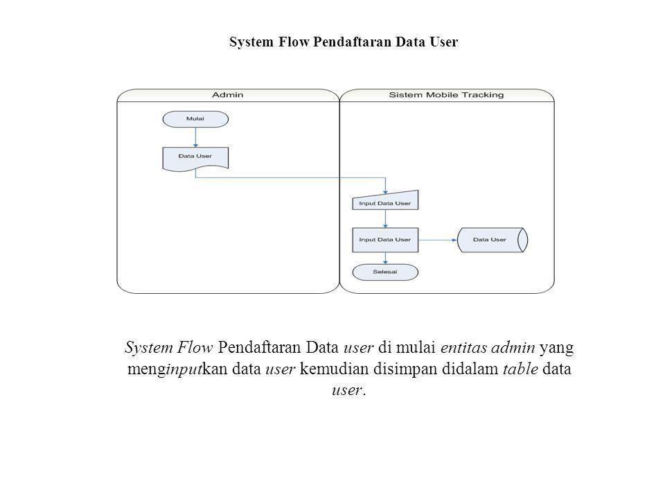System Flow Pendaftaran Data User