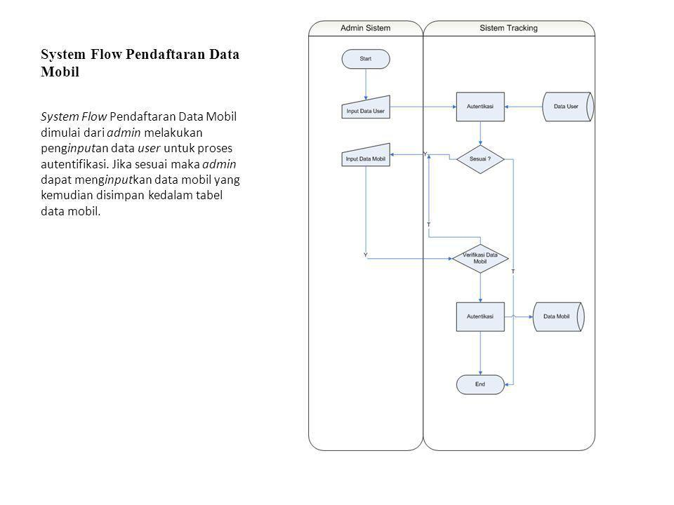 System Flow Pendaftaran Data Mobil