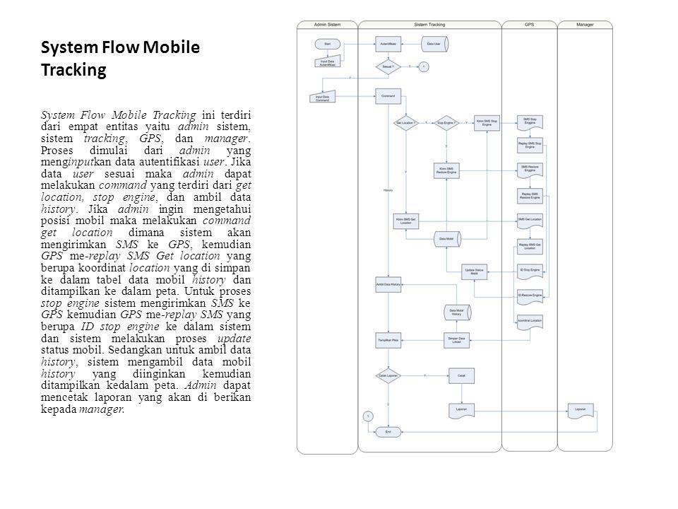 System Flow Mobile Tracking