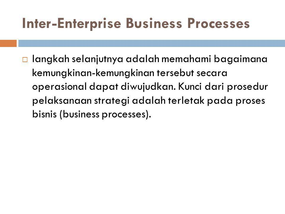 Inter-Enterprise Business Processes