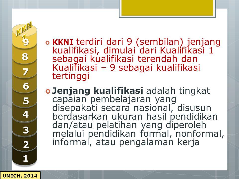 KKNI 1. 2. 3. 4. 5. 7. 8. 9. 6.