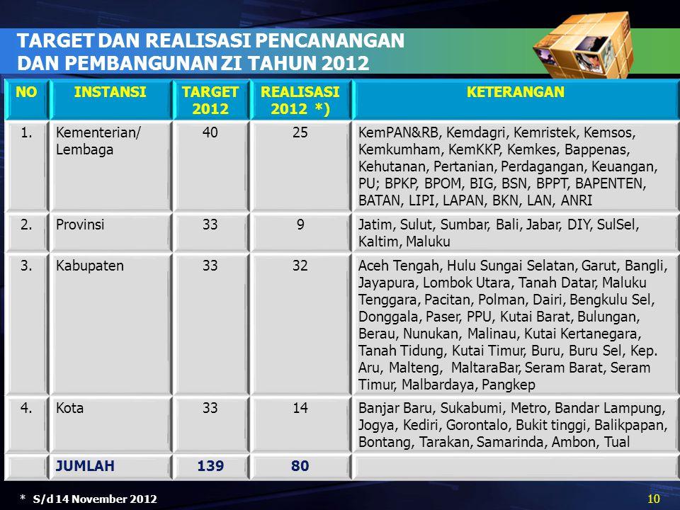 TARGET DAN REALISASI PENCANANGAN DAN PEMBANGUNAN ZI TAHUN 2012