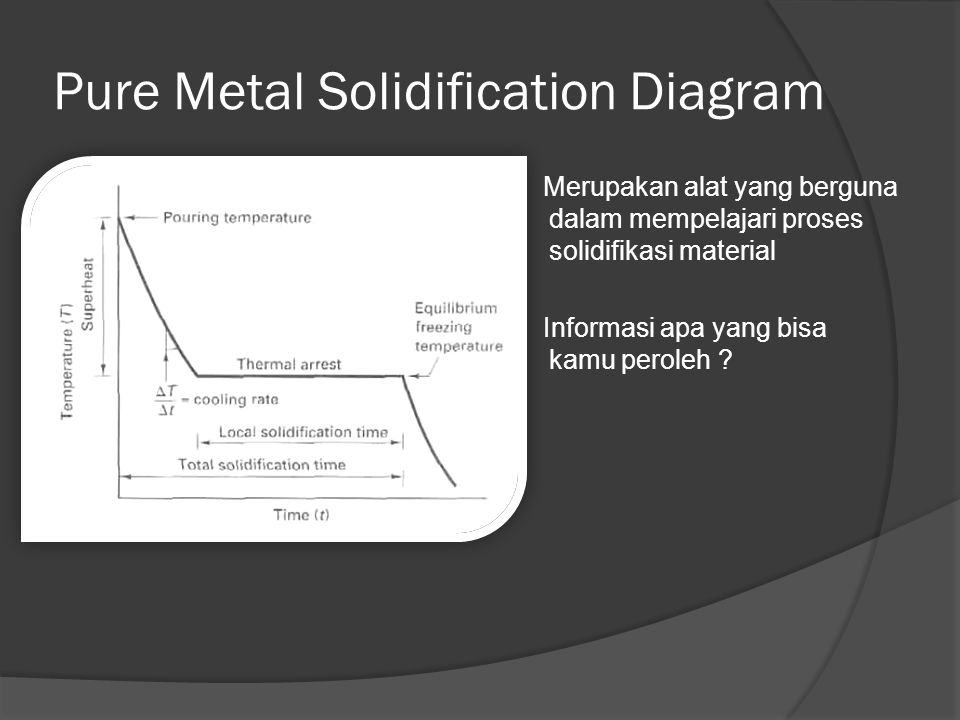 Pure Metal Solidification Diagram