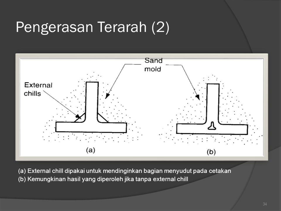 Pengerasan Terarah (2) (a) External chill dipakai untuk mendinginkan bagian menyudut pada cetakan.