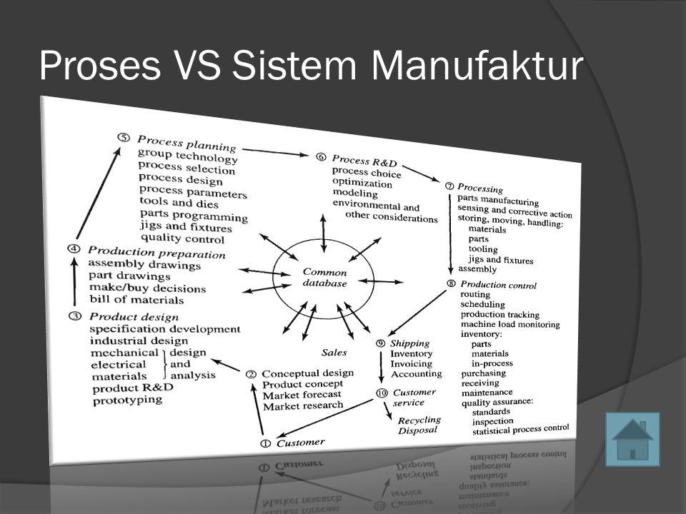 Proses VS Sistem Manufaktur