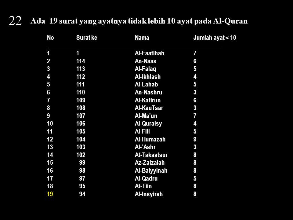 22 Ada 19 surat yang ayatnya tidak lebih 10 ayat pada Al-Quran