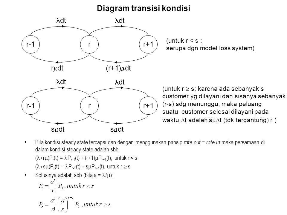 Diagram transisi kondisi
